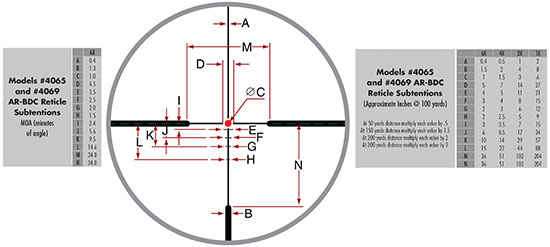 AR-BDC Reticle and Subtentions